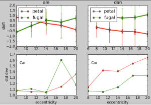 plotting data by eccentricity, subject, petal/fugal