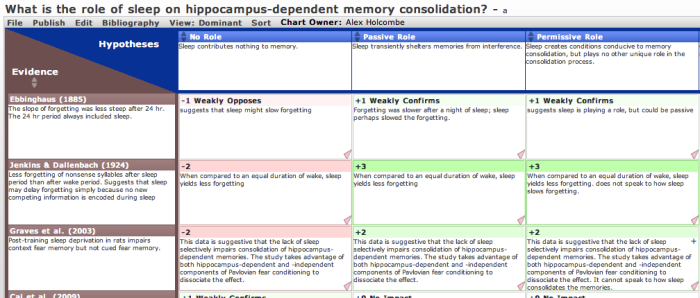 Sleep and memory consolidation evidence chart