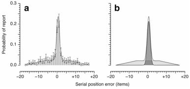 a. Each response of the participant corresponds to a particular item in the stream (because all items are presented on each trial). The distribution of the positions of these items is usually centred around the time of the cue, denoted as zero. b.  Mixture modelling fits the data with a combination of two distributions, the guessing distribution shown in light grey and a Gaussian, shown in dark grey. This fit yields the latency (mean) and temporal precision (standard deviation) of the Gaussian as well as the proportion of guessing trials.