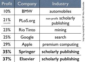 publisherProfitsIncludingPLoS2015edition